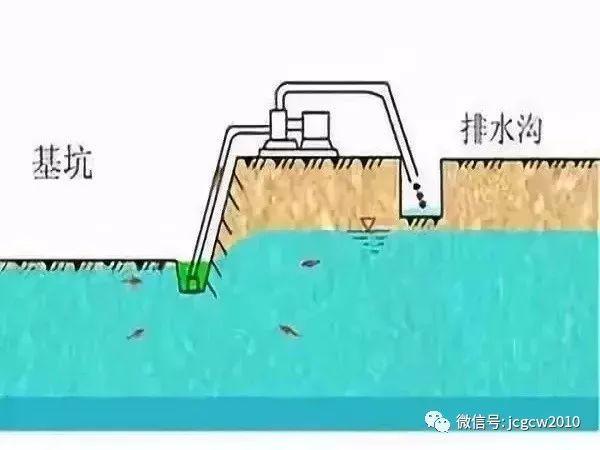 基坑5大降水方法及8步施工方案