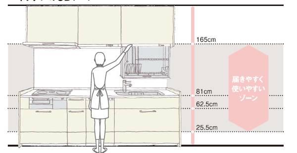 干货|装个好厨房太重要!厨房布局扫盲课,超全秘籍,一篇搞定_21