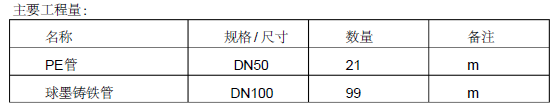 清华大学明德路市政工程综合管网及道路施工组织设计(126页)_5
