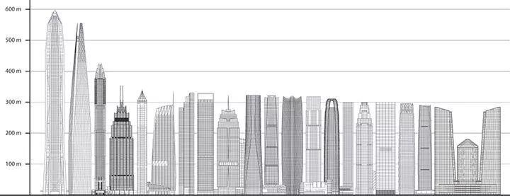 摩天大楼的2017与2018