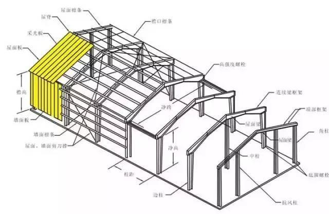 教你分分钟看懂钢结构(新手一看也能懂)