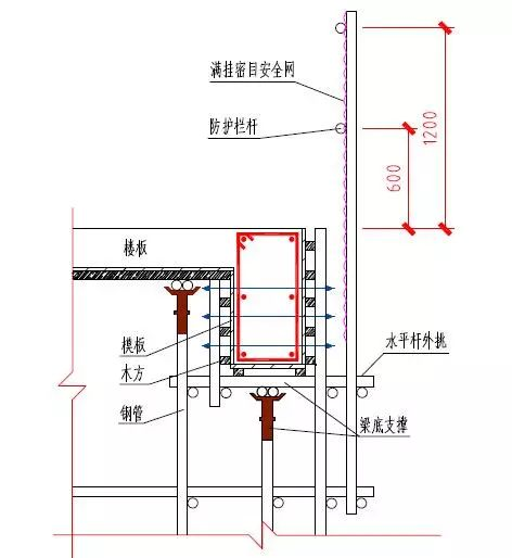 中建施工现场洞口、临边防护做法及图示!_22