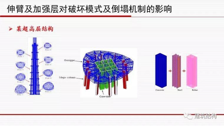 华东院总工周建龙:从抗震概念设计到基于破坏模式的设计_61