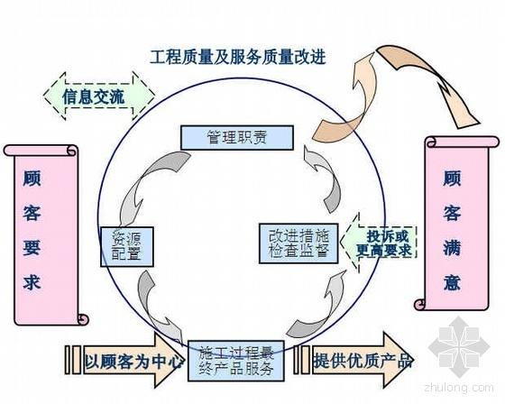 广东某体育中心钢结构工程项目管理策划