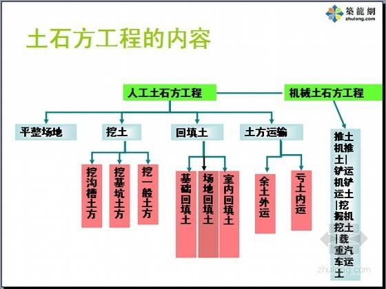 [广东]建筑工程计价与投资控制精讲631页(定额计价 清单计价)
