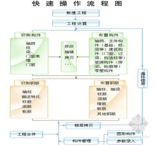 [实用]清华斯维尔三维算量附图实例教程(住宅塔楼)