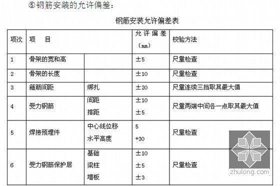 [山西]城市公路投融资加EPC项目投标文件(307页)-钢筋安装允许偏差表