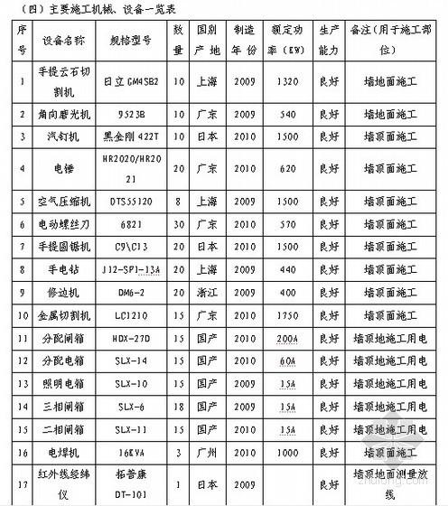 [天津]交通枢纽地下空间装饰装修工程施工组织设计(投标)