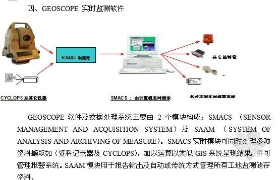 [上海]地铁工程监测施工组织设计(车站、环境监测)