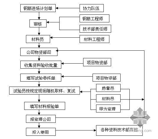 北京某综合楼钢筋工程施工方案