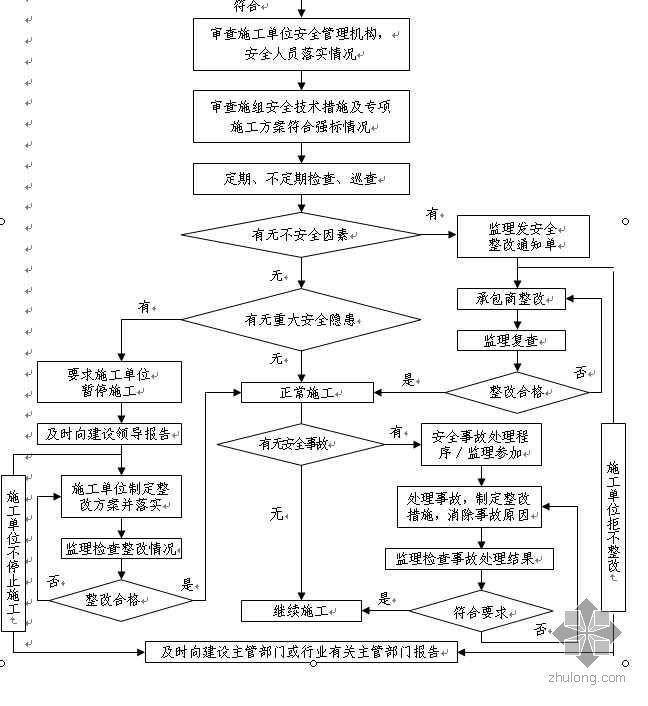 江苏某监理公司安全监理工作流程图