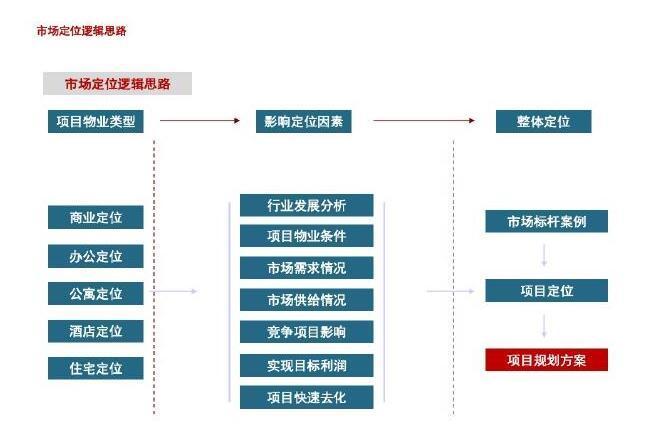 [安徽]大型房地产商业综合体项目前期策划157页(附案例分析)