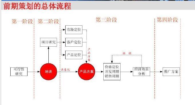 [重庆]知名高校房地产项目前期策划讲义(228页附有案例)