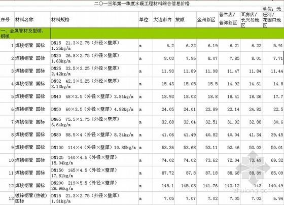 [大连]2013年1-3月水暖安装工程材料价格信息(970项)
