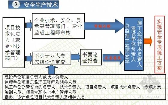 [中建]建筑工程安全生产管理、安全生产技术培训