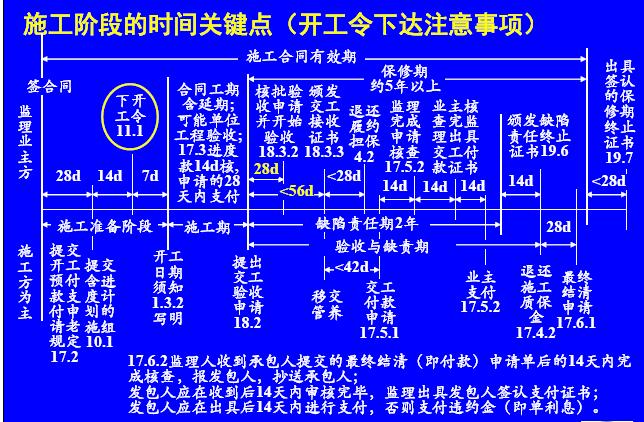 [重庆]名校编制2016新公路工程施工监理规范宣贯培训讲义162页(条文变更解读)
