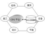 基于CFG平台的BIM应用