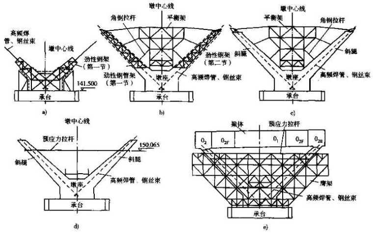 公路工程施工技术之五桥梁工程施工(88页)