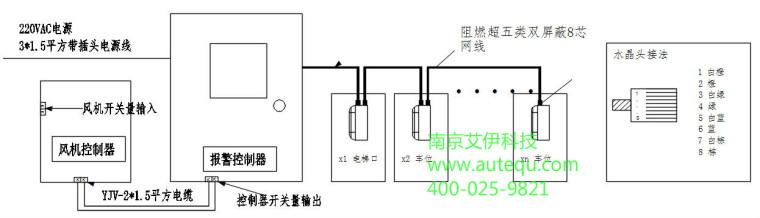 电气相关地下停车场一氧化碳检测系统