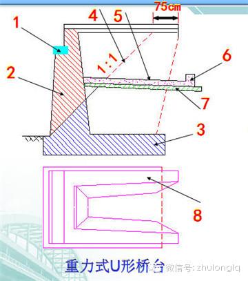 梁桥、拱桥桥台构造类型及其构造特点_2
