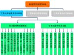 碧桂园工程质量技术管理手册(共56页)