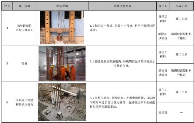 建筑工程施工工艺质量管理标准化指导手册_16
