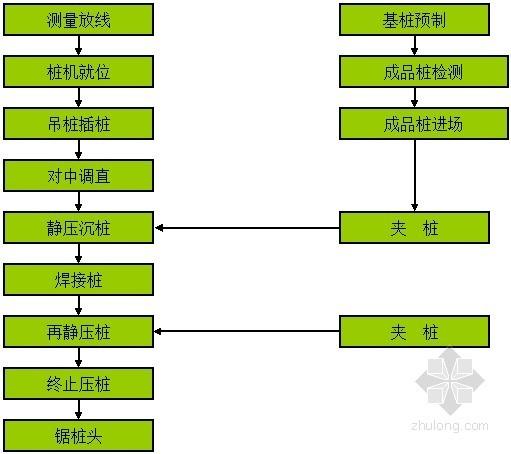 [广州]静压预应力管桩施工方案