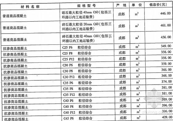 安装材料信息价成都资料下载-[成都]2016年1月建筑安装工程材料价格信息(造价信息164页)