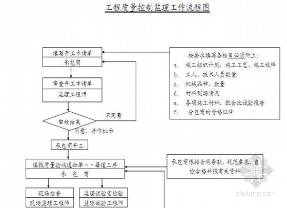 [江苏]省道公路改造扩建工程监理规划