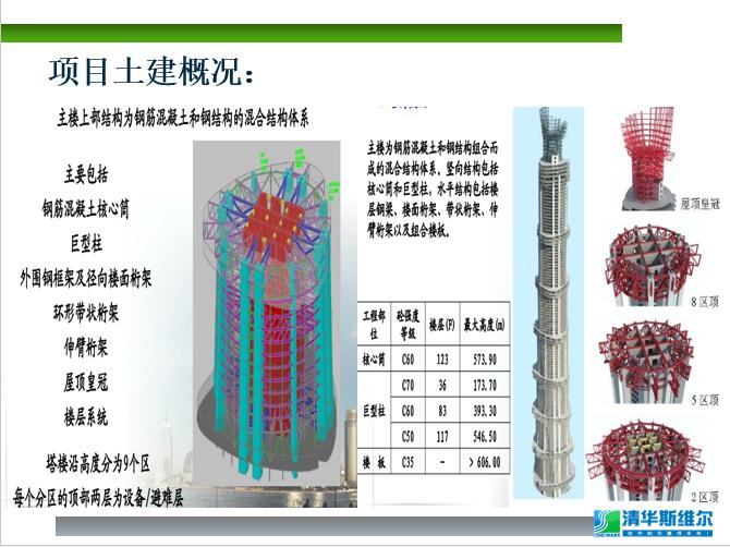 "BIM软件在""上海中心""项目的应用_8"