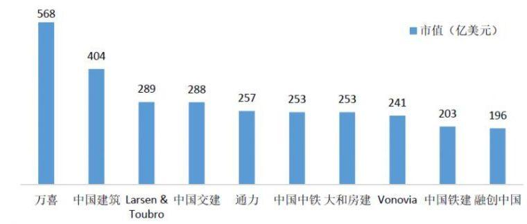 2018全球十大建筑企业出炉,中国占6席!_9