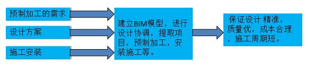 BIM装配式框架结构施工模拟(共42页)