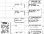 工程项目管理流程分解