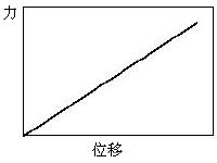 结构力学模拟中的三类非线性问题