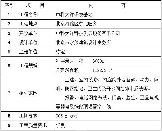大洋科技发展股份有限公司研发基地施工组织设计