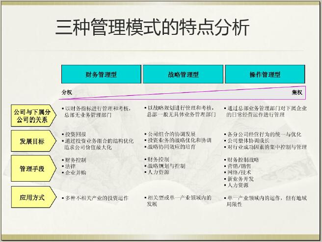 房地产集团管控模式与组织设计讲解(图文并茂)