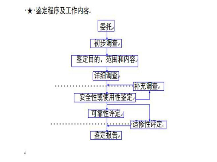 工程结构鉴定与加固技术