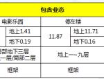 万达茂超大文化旅游综合建筑群项目汇报文件(106页,图文丰富)