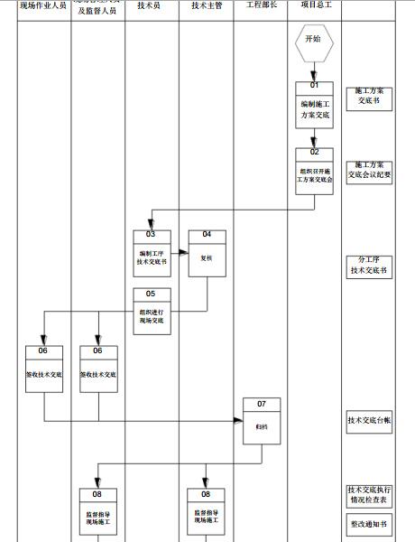 国内一流施工企业编制项目精细化管理实施细则(278页)