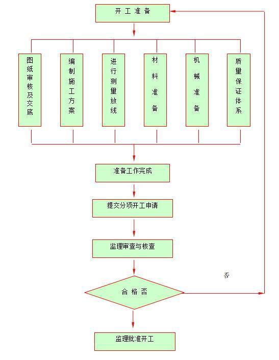 分部、分项工程开工审批控制程序图