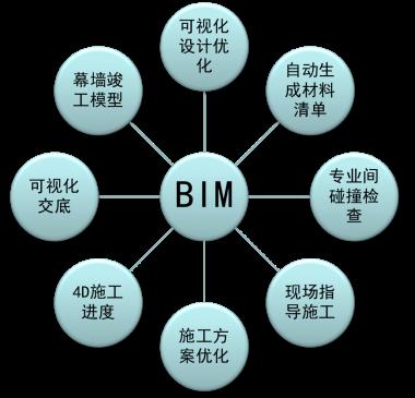 安装工程bim策划书资料下载-BIM实施策划书