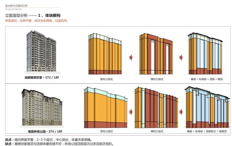 新中式和法式立面标准化手册(2017年|PDF+277页)