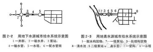 给排水、消防与热水系统图文简介_3