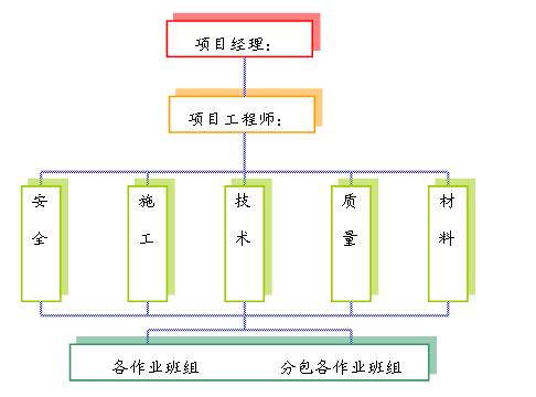 绿地宁波•海曙徐家漕牛奶场1#地块项目(一标段)技术标(一百余页)