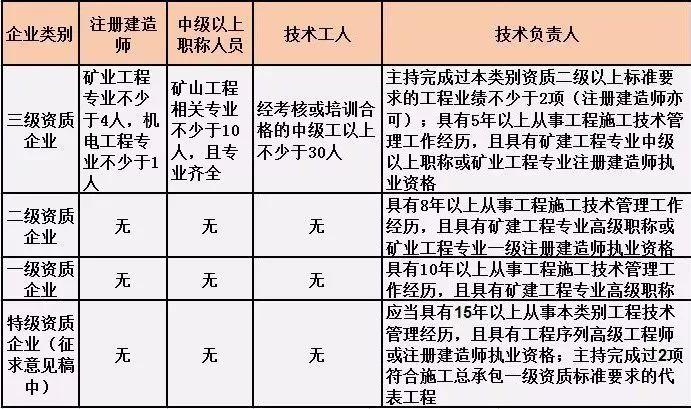 施工总承包资质标准的人员要求!(2019版)_7