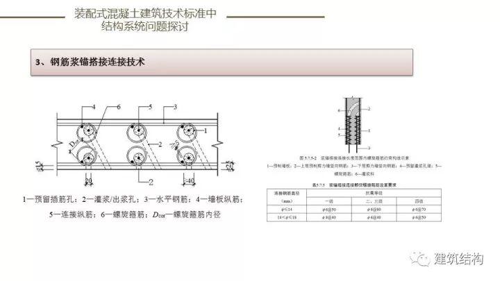 装配式建筑发展情况及技术标准介绍_90