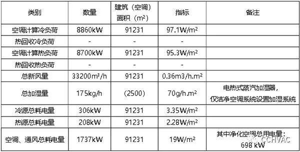 陕西省核工业二一五医院整体迁建项目空调通风系统设计
