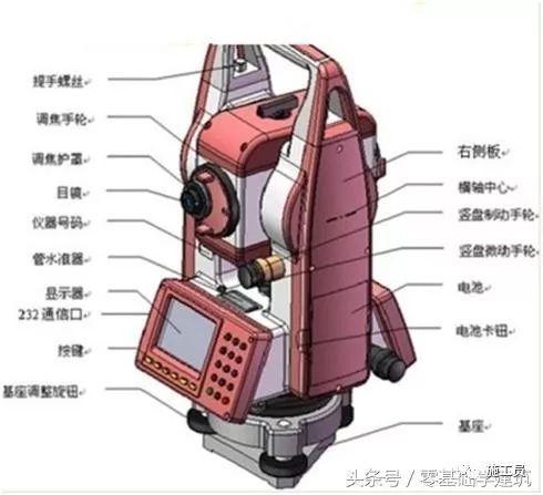 GPS测量仪水准仪电子经纬仪全站仪原理概括_8