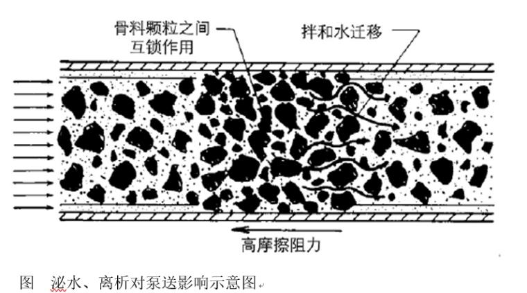 超高层泵送混凝土的研究与应用