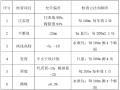 [芜湖]道路改建工程施工组织方案(word,167页)